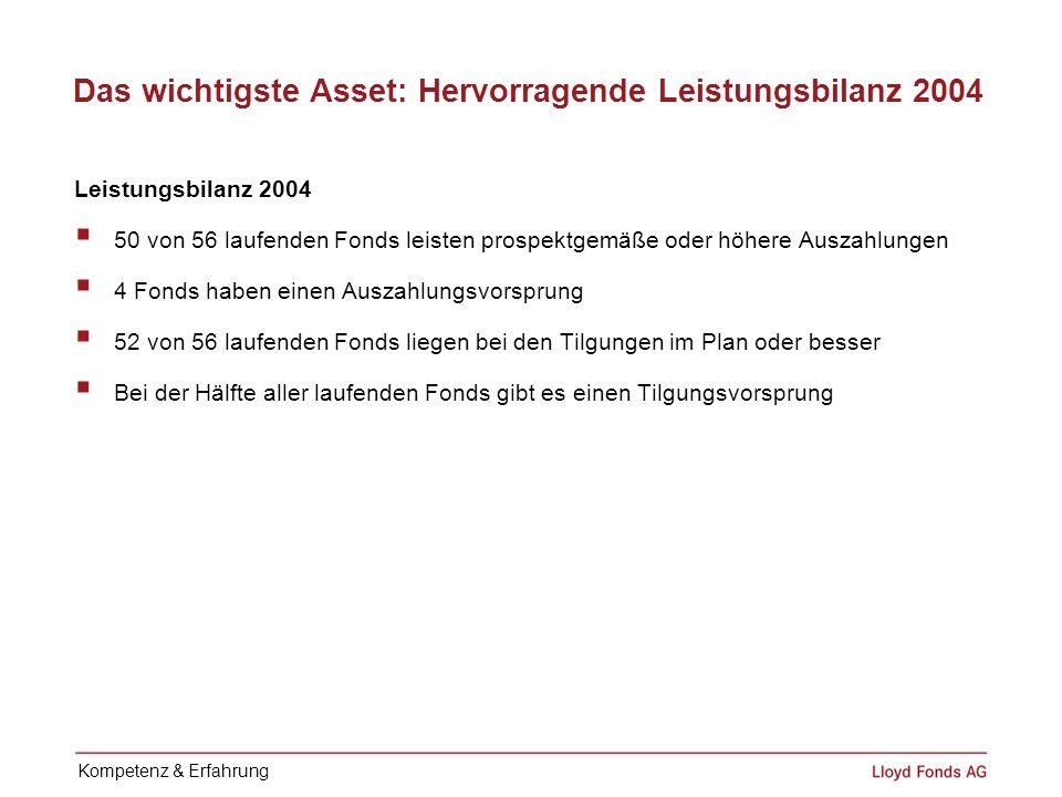 Das wichtigste Asset: Hervorragende Leistungsbilanz 2004 Leistungsbilanz 2004 50 von 56 laufenden Fonds leisten prospektgemäße oder höhere Auszahlunge