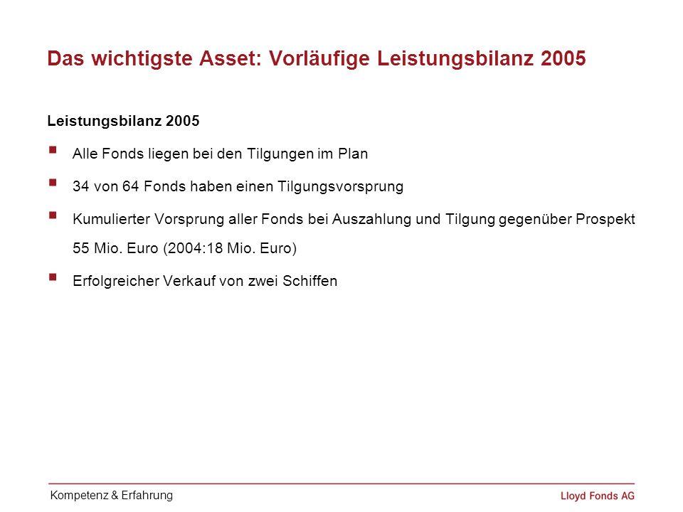 Das wichtigste Asset: Vorläufige Leistungsbilanz 2005 Leistungsbilanz 2005 Alle Fonds liegen bei den Tilgungen im Plan 34 von 64 Fonds haben einen Til