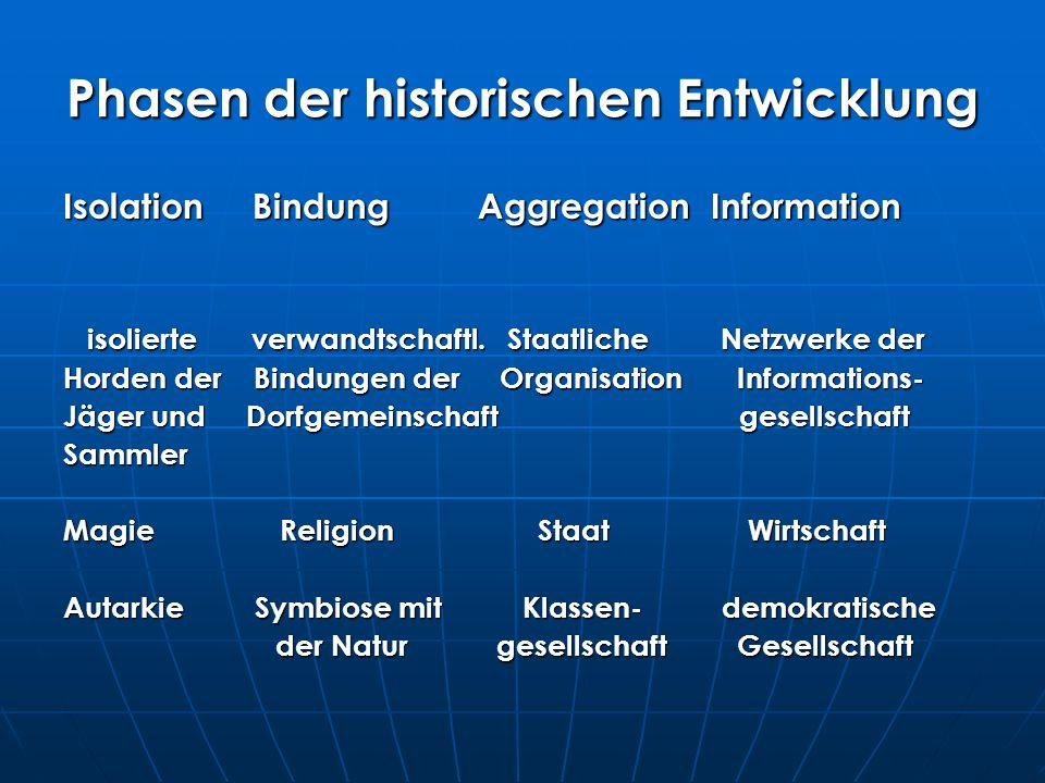 Phasen der historischen Entwicklung Isolation Bindung Aggregation Information isolierte verwandtschaftl.