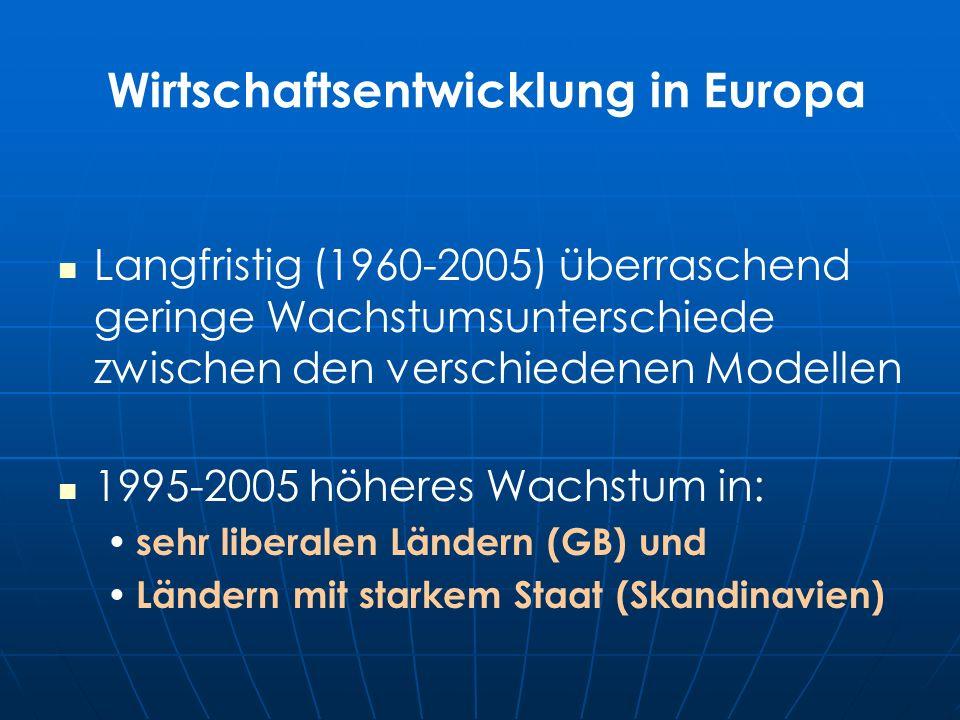 Wirtschaftsentwicklung in Europa Langfristig (1960-2005) überraschend geringe Wachstumsunterschiede zwischen den verschiedenen Modellen 1995-2005 höheres Wachstum in: sehr liberalen Ländern (GB) und Ländern mit starkem Staat (Skandinavien)