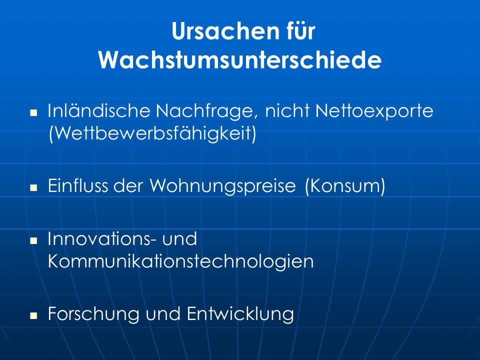 Ursachen für Wachstumsunterschiede Inländische Nachfrage, nicht Nettoexporte (Wettbewerbsfähigkeit) Einfluss der Wohnungspreise (Konsum) Innovations- und Kommunikationstechnologien Forschung und Entwicklung