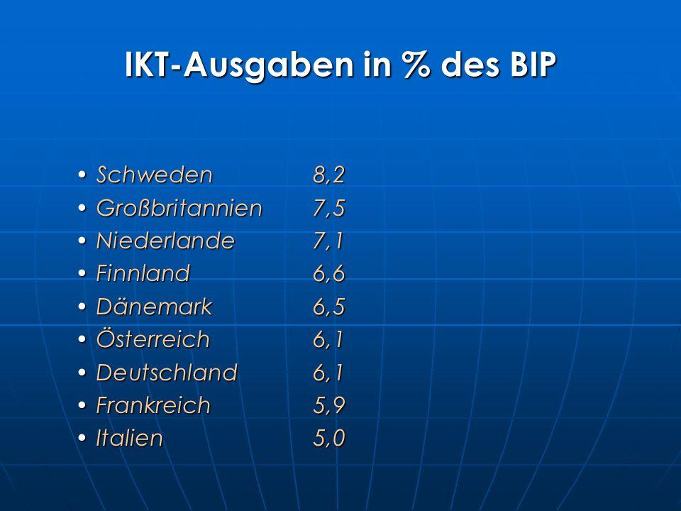 IKT-Ausgaben in % des BIP Schweden8,2Schweden8,2 Großbritannien7,5Großbritannien7,5 Niederlande7,1Niederlande7,1 Finnland6,6Finnland6,6 Dänemark6,5Dänemark6,5 Österreich6,1Österreich6,1 Deutschland6,1Deutschland6,1 Frankreich5,9Frankreich5,9 Italien5,0Italien5,0