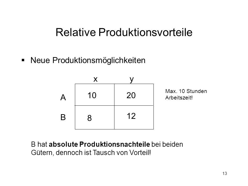 13 Relative Produktionsvorteile Neue Produktionsmöglichkeiten x y ABAB 1020 8 12 Max. 10 Stunden Arbeitszeit! B hat absolute Produktionsnachteile bei