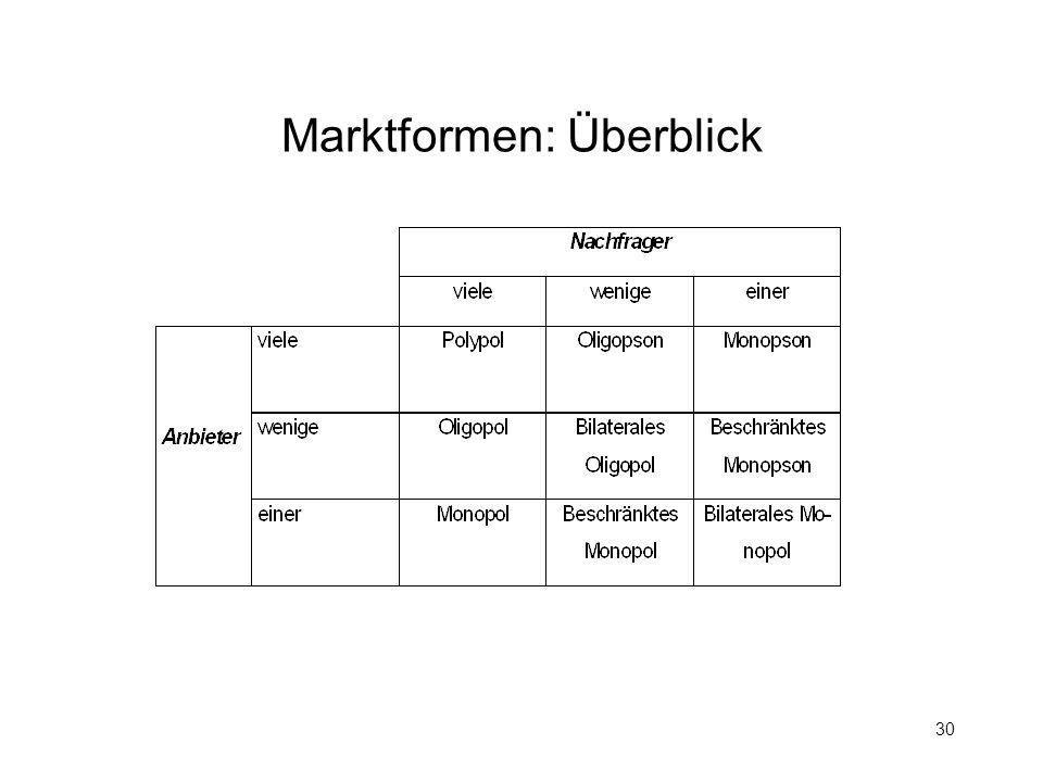 30 Marktformen: Überblick