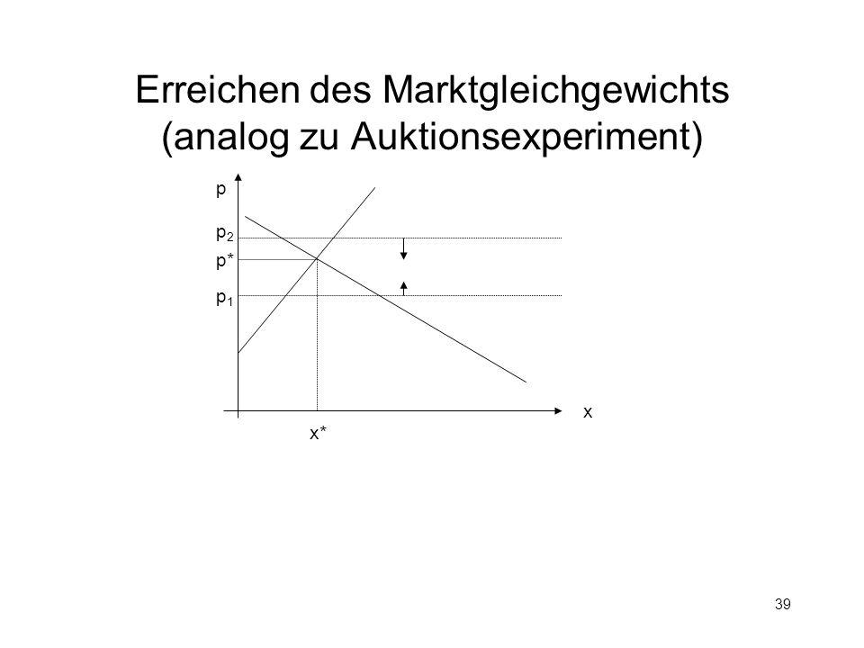 39 Erreichen des Marktgleichgewichts (analog zu Auktionsexperiment) p x p* x* p1p1 p2p2