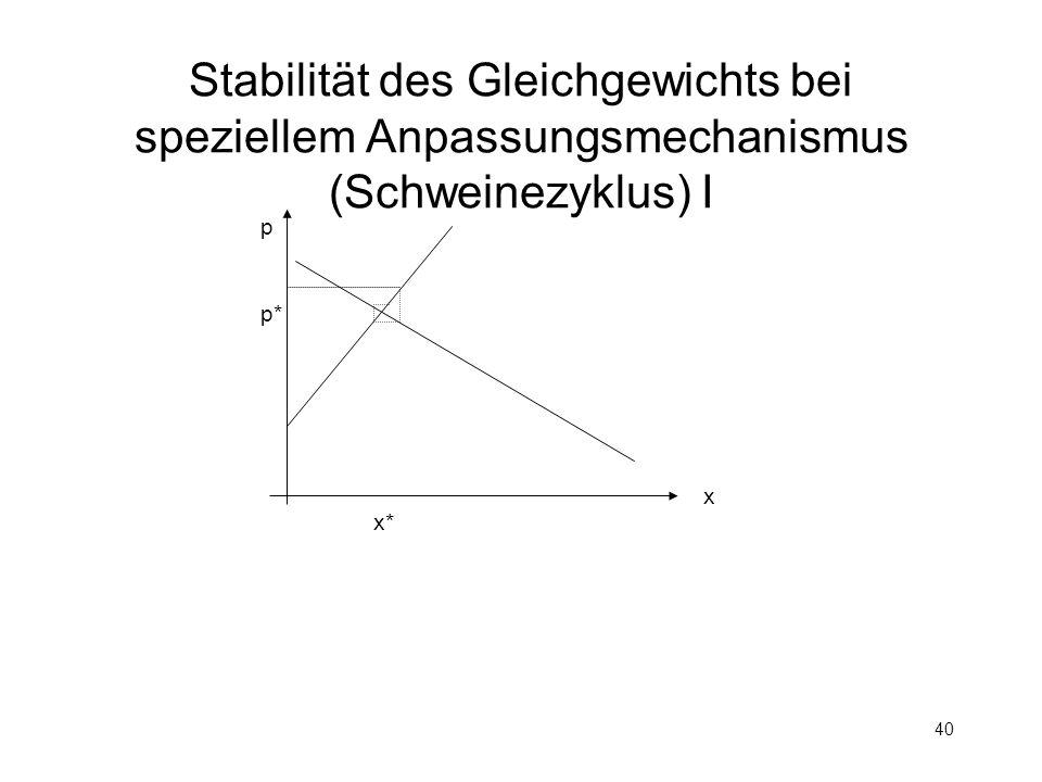40 Stabilität des Gleichgewichts bei speziellem Anpassungsmechanismus (Schweinezyklus) I p x p* x*