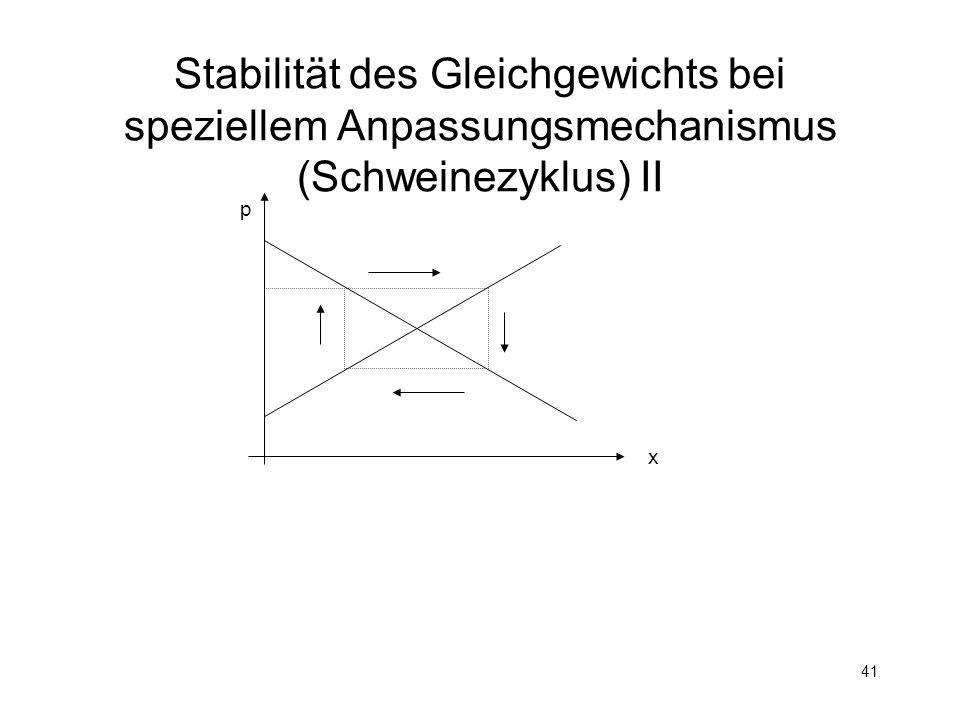 41 Stabilität des Gleichgewichts bei speziellem Anpassungsmechanismus (Schweinezyklus) II p x