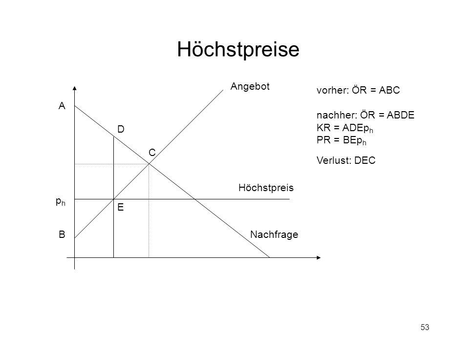 53 Höchstpreise Höchstpreis phph Angebot Nachfrage A B C D E vorher: ÖR = ABC nachher: ÖR = ABDE KR = ADEp h PR = BEp h Verlust: DEC