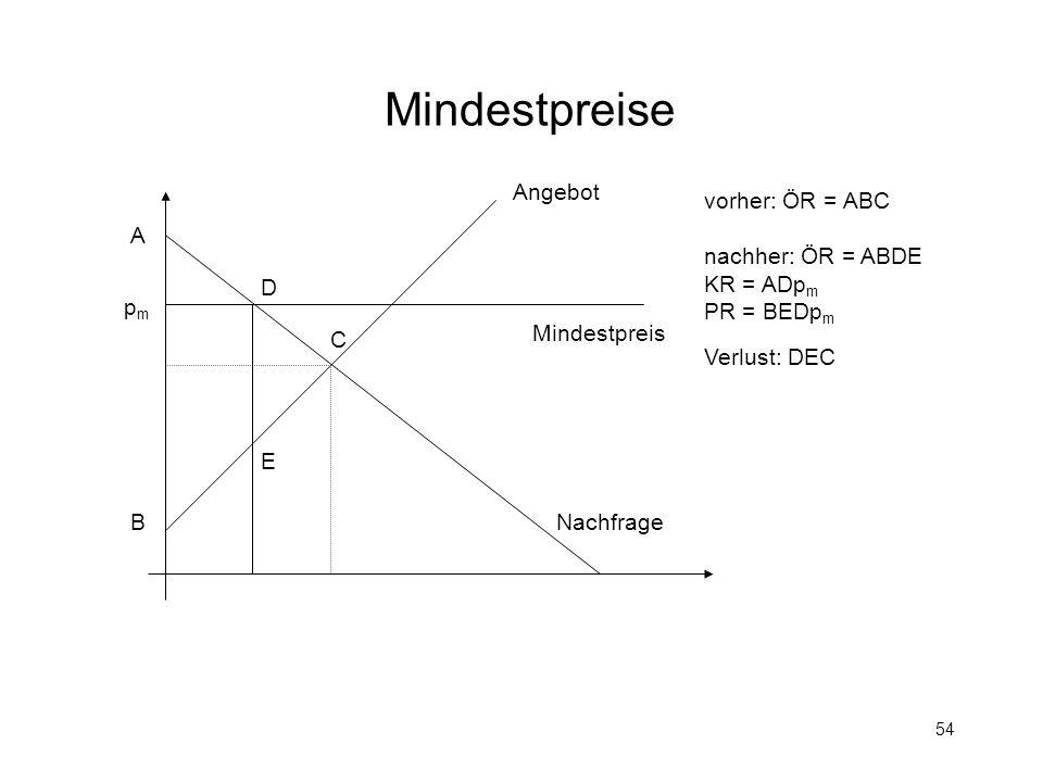 54 Mindestpreise Mindestpreis pmpm Angebot Nachfrage A B C D E vorher: ÖR = ABC nachher: ÖR = ABDE KR = ADp m PR = BEDp m Verlust: DEC