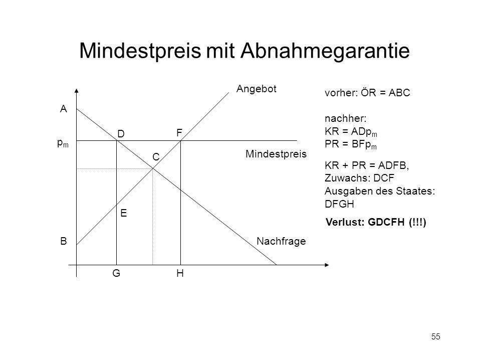 55 Mindestpreis mit Abnahmegarantie Mindestpreis pmpm Angebot Nachfrage A B C D E vorher: ÖR = ABC nachher: KR = ADp m PR = BFp m KR + PR = ADFB, Zuwa