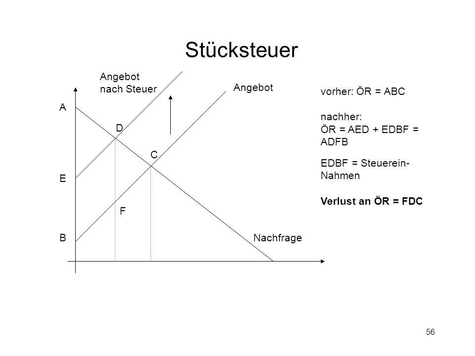 56 Stücksteuer Angebot Nachfrage A B C D vorher: ÖR = ABC nachher: ÖR = AED + EDBF = ADFB EDBF = Steuerein- Nahmen Verlust an ÖR = FDC Angebot nach St