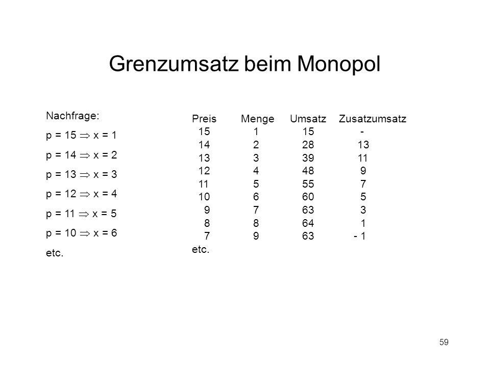 59 Grenzumsatz beim Monopol Nachfrage: p = 15 x = 1 p = 14 x = 2 p = 13 x = 3 p = 12 x = 4 p = 11 x = 5 p = 10 x = 6 etc. Preis MengeUmsatzZusatzumsat