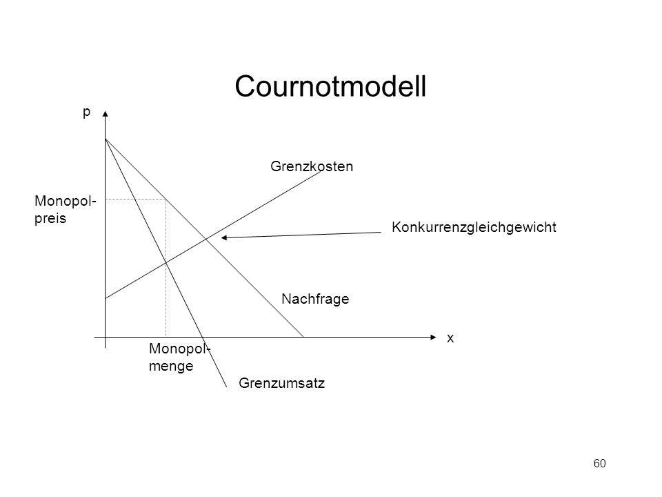 60 Cournotmodell Grenzkosten Nachfrage Grenzumsatz Konkurrenzgleichgewicht p x Monopol- preis Monopol- menge