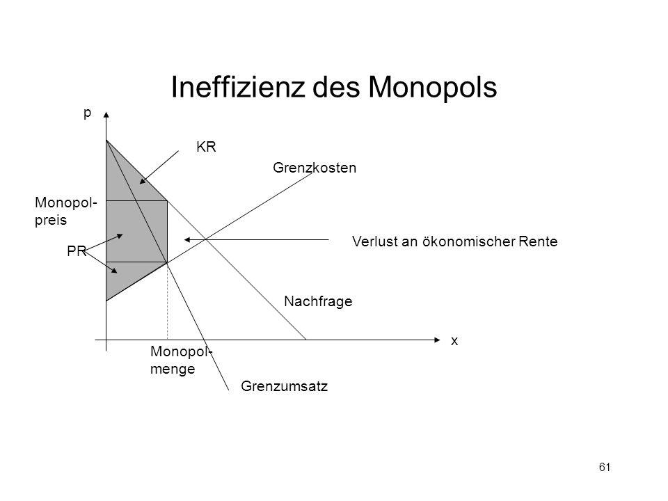 61 Ineffizienz des Monopols Grenzkosten Nachfrage Grenzumsatz p x Monopol- preis Monopol- menge KR PR Verlust an ökonomischer Rente