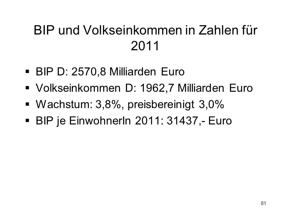 81 BIP und Volkseinkommen in Zahlen für 2011 BIP D: 2570,8 Milliarden Euro Volkseinkommen D: 1962,7 Milliarden Euro Wachstum: 3,8%, preisbereinigt 3,0