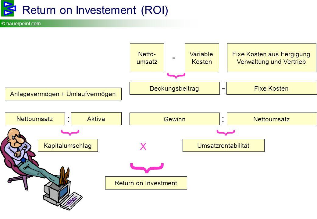 © bauerpoint.com Return on Investement (ROI) Anlagevermögen + Umlaufvermögen Nettoumsatz Aktiva : Kapitalumschlag Netto- umsatz Variable Kosten Deckun