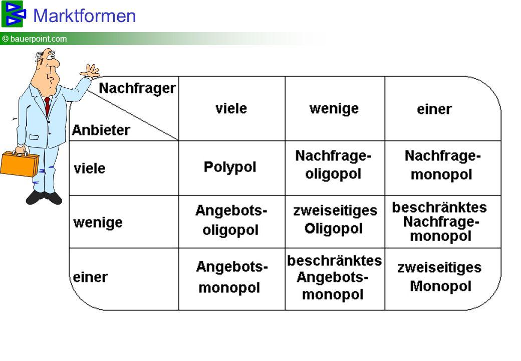 © bauerpoint.com Marktformen