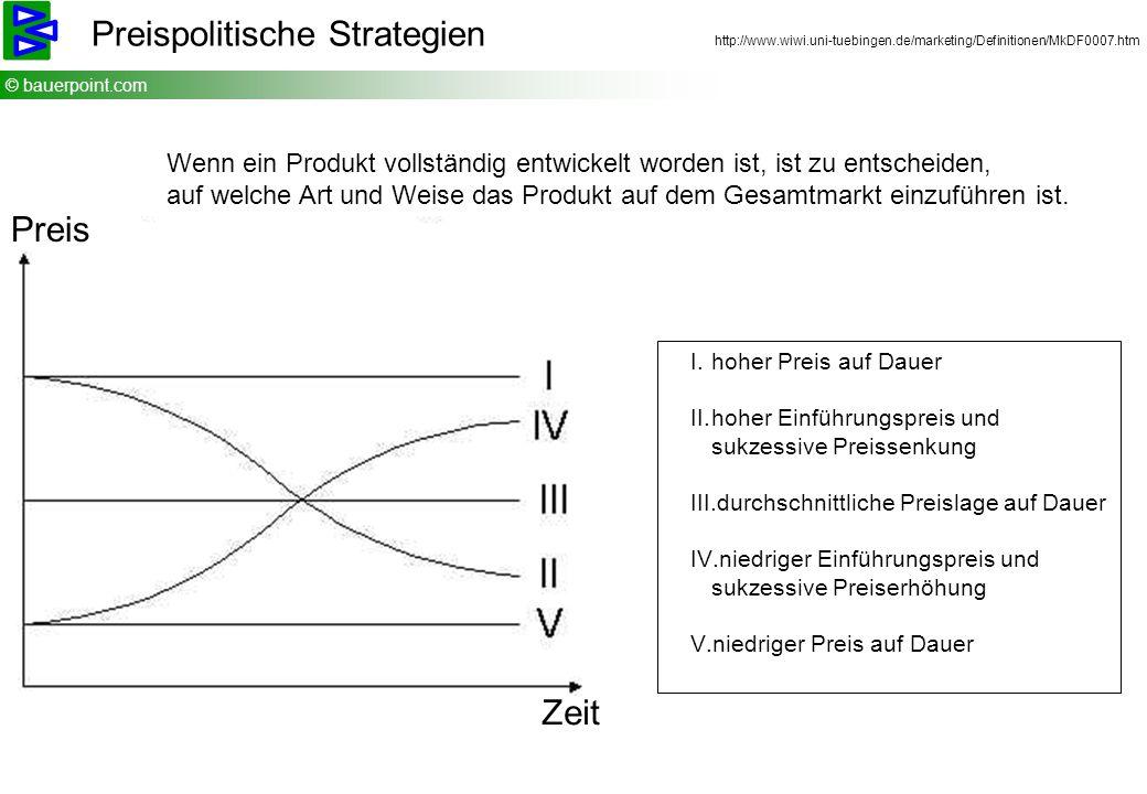 © bauerpoint.com Preispolitische Strategien http://www.wiwi.uni-tuebingen.de/marketing/Definitionen/MkDF0007.htm I.hoher Preis auf Dauer II.hoher Einf