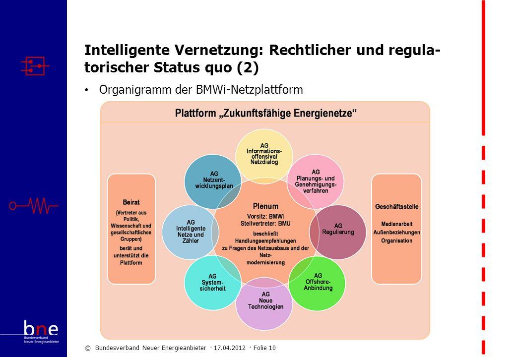 © Bundesverband Neuer Energieanbieter · 17.04.2012 · Folie 10 Intelligente Vernetzung: Rechtlicher und regula- torischer Status quo (2) Organigramm de