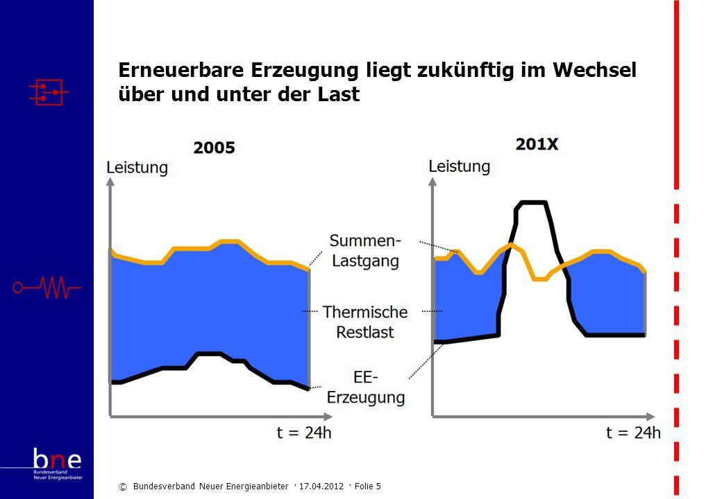 © Bundesverband Neuer Energieanbieter · 17.04.2012 · Folie 5 Erneuerbare Erzeugung liegt zukünftig im Wechsel über und unter der Last