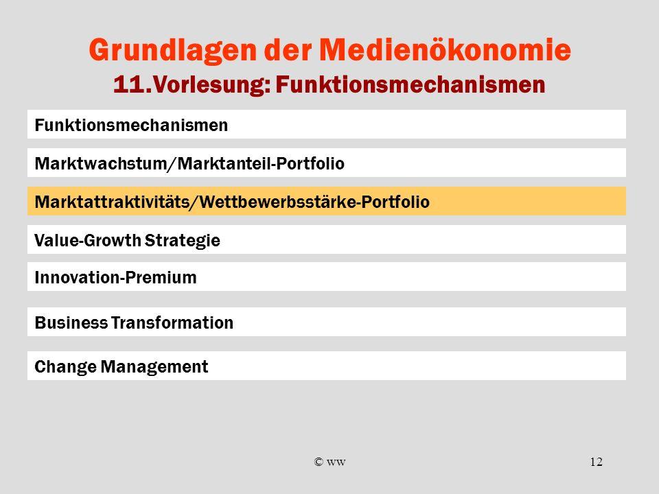 © ww12 Grundlagen der Medienökonomie 11.Vorlesung: Funktionsmechanismen Funktionsmechanismen Marktattraktivitäts/Wettbewerbsstärke-Portfolio Marktwach