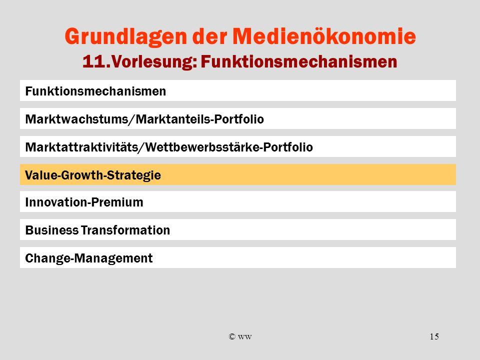© ww15 Grundlagen der Medienökonomie 11.Vorlesung: Funktionsmechanismen Funktionsmechanismen Marktattraktivitäts/Wettbewerbsstärke-Portfolio Marktwach