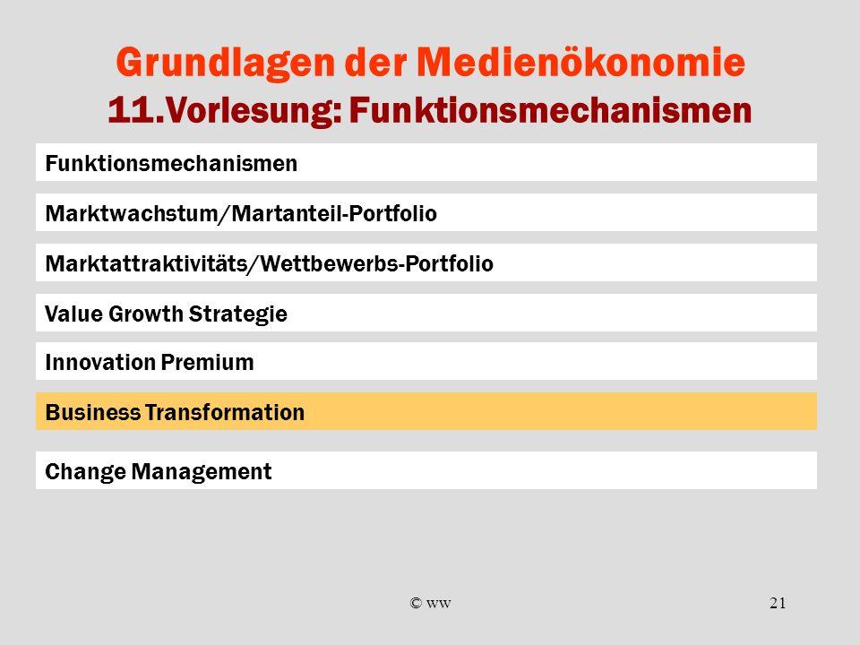 © ww21 Grundlagen der Medienökonomie 11.Vorlesung: Funktionsmechanismen Funktionsmechanismen Marktattraktivitäts/Wettbewerbs-Portfolio Marktwachstum/M