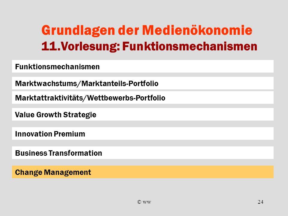 © ww24 Grundlagen der Medienökonomie 11.Vorlesung: Funktionsmechanismen Business Transformation Marktattraktivitäts/Wettbewerbs-Portfolio Value Growth