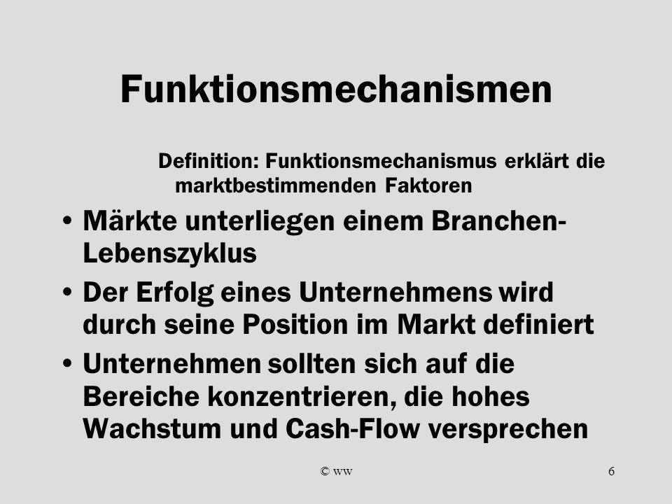 © ww6 Funktionsmechanismen Definition: Funktionsmechanismus erklärt die marktbestimmenden Faktoren Märkte unterliegen einem Branchen- Lebenszyklus Der