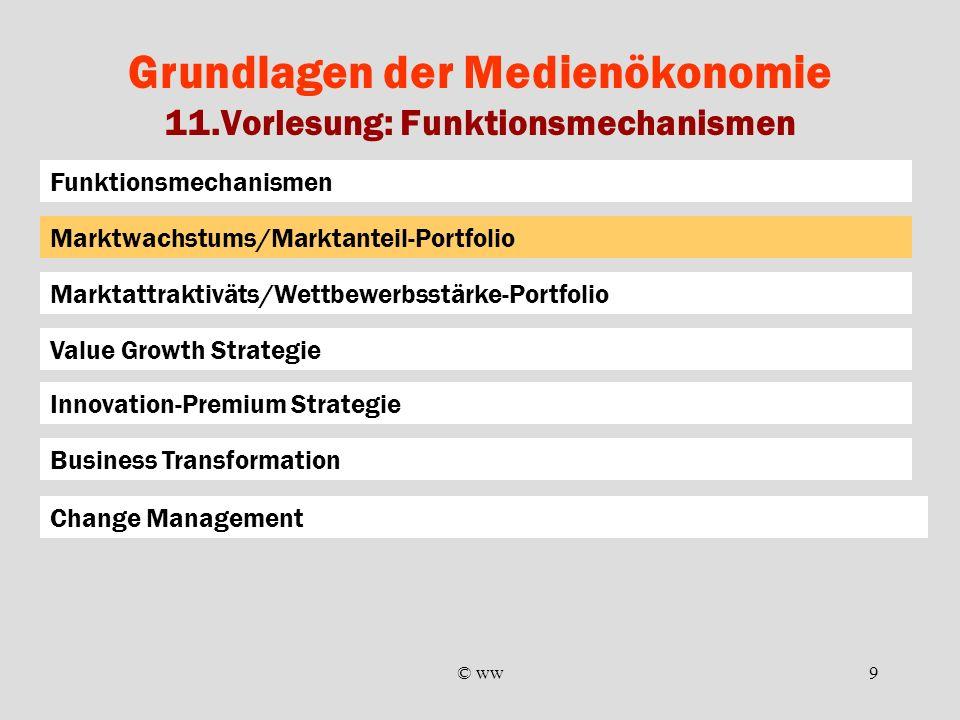 © ww9 Grundlagen der Medienökonomie 11.Vorlesung: Funktionsmechanismen Funktionsmechanismen Marktattraktiväts/Wettbewerbsstärke-Portfolio Marktwachstu
