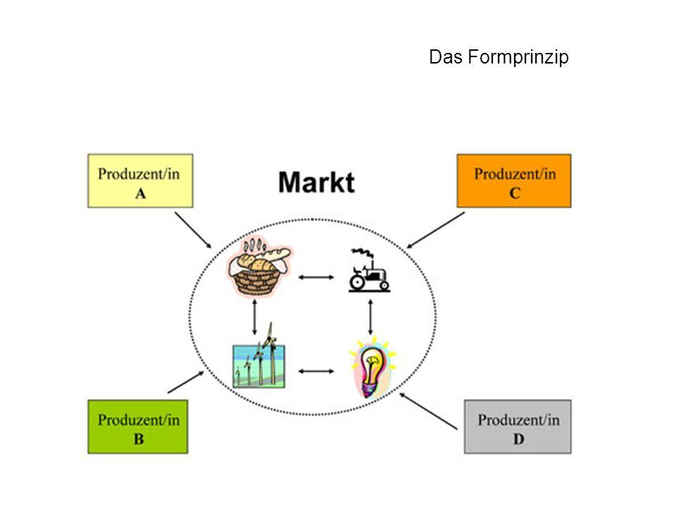 Äquivalententausch Bruch zwischen den Produzent/innen Wettbewerb = Konkurrenz = Ausrichtung am Kriterium betrieblicher Effizienz