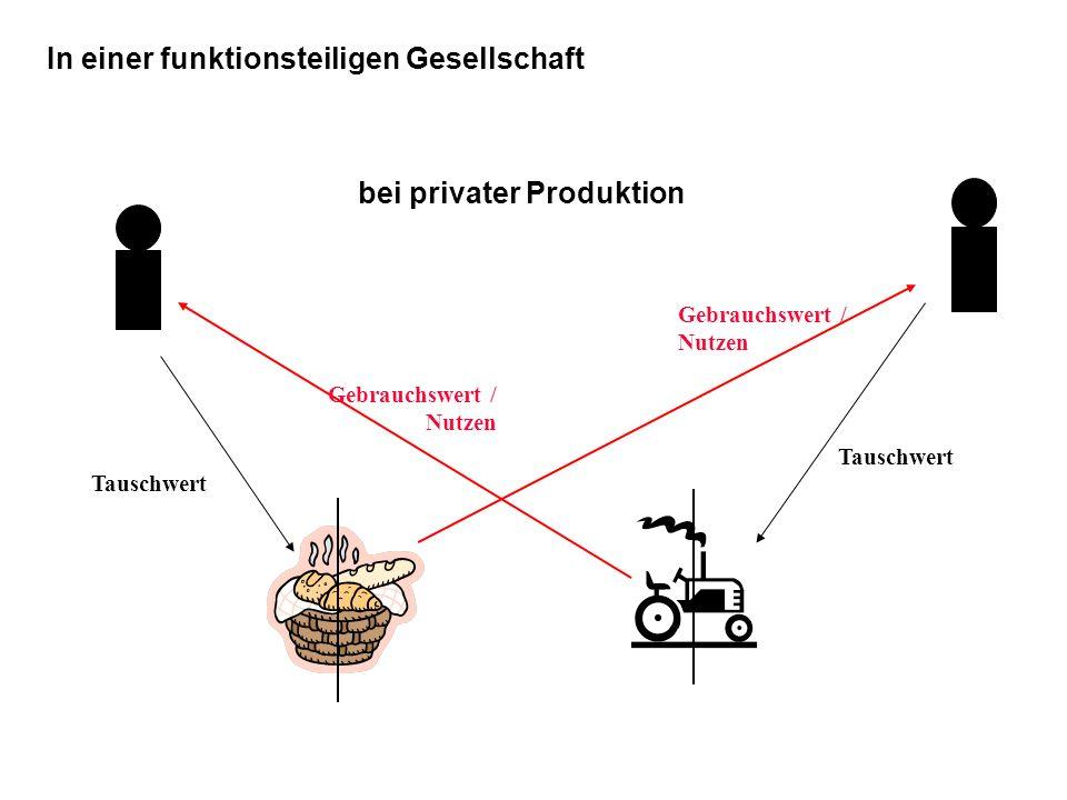 In einer funktionsteiligen Gesellschaft bei privater Produktion – ungesellschaftliche Gesellschaftlichkeit Tauschwert Gebrauchswert / Nutzen Tauschwert Geld