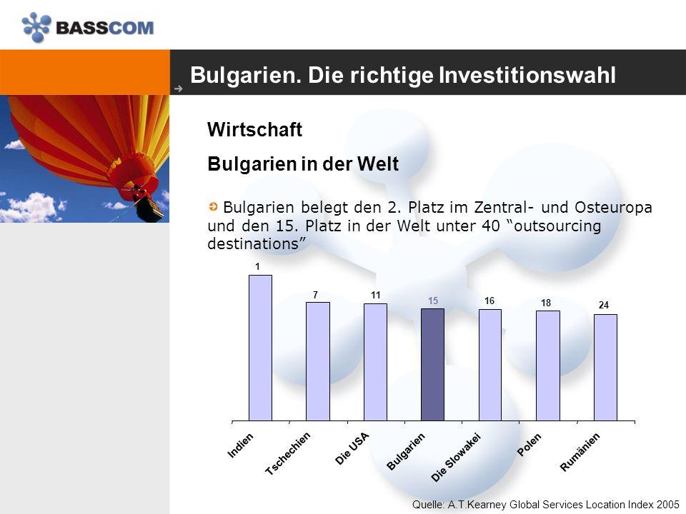 Bulgarien. Die richtige Investitionswahl Wirtschaft Bulgarien in der Welt Bulgarien belegt den 2.
