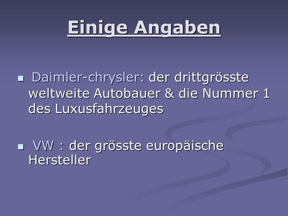 Einige Angaben Daimler-chrysler: der drittgrösste weltweite Autobauer & die Nummer 1 des Luxusfahrzeuges Daimler-chrysler: der drittgrösste weltweite Autobauer & die Nummer 1 des Luxusfahrzeuges VW : der grösste europäische Hersteller VW : der grösste europäische Hersteller