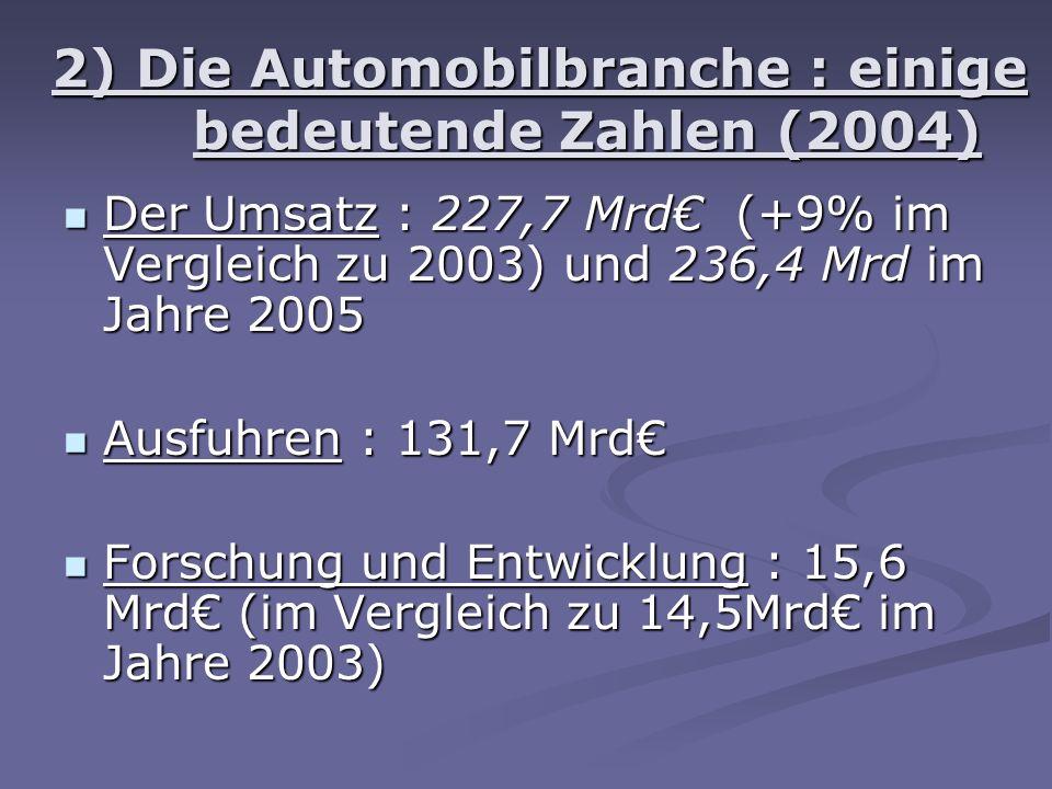 2) Die Automobilbranche : einige bedeutende Zahlen (2004) Der Umsatz : 227,7 Mrd (+9% im Vergleich zu 2003) und 236,4 Mrd im Jahre 2005 Der Umsatz : 227,7 Mrd (+9% im Vergleich zu 2003) und 236,4 Mrd im Jahre 2005 Ausfuhren : 131,7 Mrd Ausfuhren : 131,7 Mrd Forschung und Entwicklung : 15,6 Mrd (im Vergleich zu 14,5Mrd im Jahre 2003) Forschung und Entwicklung : 15,6 Mrd (im Vergleich zu 14,5Mrd im Jahre 2003)