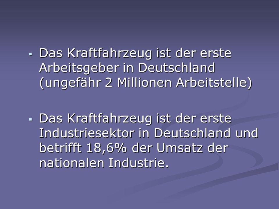 Das Kraftfahrzeug ist der erste Arbeitsgeber in Deutschland (ungefähr 2 Millionen Arbeitstelle) Das Kraftfahrzeug ist der erste Arbeitsgeber in Deutschland (ungefähr 2 Millionen Arbeitstelle) Das Kraftfahrzeug ist der erste Industriesektor in Deutschland und betrifft 18,6% der Umsatz der nationalen Industrie.