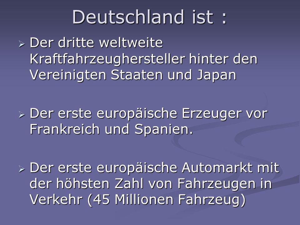 Deutschland ist : Der dritte weltweite Kraftfahrzeughersteller hinter den Vereinigten Staaten und Japan Der dritte weltweite Kraftfahrzeughersteller hinter den Vereinigten Staaten und Japan Der erste europäische Erzeuger vor Frankreich und Spanien.