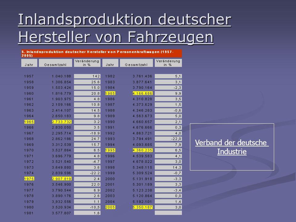 Inlandsproduktion deutscher Hersteller von Fahrzeugen Verband der deutsche Industrie