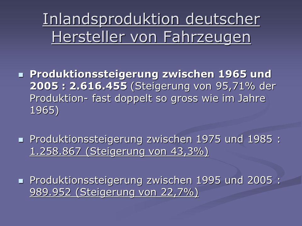 Inlandsproduktion deutscher Hersteller von Fahrzeugen Produktionssteigerung zwischen 1965 und 2005 : 2.616.455 (Steigerung von 95,71% der Produktion- fast doppelt so gross wie im Jahre 1965) Produktionssteigerung zwischen 1965 und 2005 : 2.616.455 (Steigerung von 95,71% der Produktion- fast doppelt so gross wie im Jahre 1965) Produktionssteigerung zwischen 1975 und 1985 : 1.258.867 (Steigerung von 43,3%) Produktionssteigerung zwischen 1975 und 1985 : 1.258.867 (Steigerung von 43,3%) Produktionssteigerung zwischen 1995 und 2005 : 989.952 (Steigerung von 22,7%) Produktionssteigerung zwischen 1995 und 2005 : 989.952 (Steigerung von 22,7%)