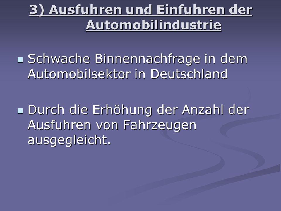 3) Ausfuhren und Einfuhren der Automobilindustrie Schwache Binnennachfrage in dem Automobilsektor in Deutschland Schwache Binnennachfrage in dem Automobilsektor in Deutschland Durch die Erhöhung der Anzahl der Ausfuhren von Fahrzeugen ausgegleicht.
