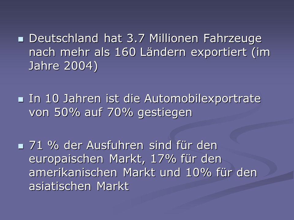 Deutschland hat 3.7 Millionen Fahrzeuge nach mehr als 160 Ländern exportiert (im Jahre 2004) Deutschland hat 3.7 Millionen Fahrzeuge nach mehr als 160 Ländern exportiert (im Jahre 2004) In 10 Jahren ist die Automobilexportrate von 50% auf 70% gestiegen In 10 Jahren ist die Automobilexportrate von 50% auf 70% gestiegen 71 % der Ausfuhren sind für den europaischen Markt, 17% für den amerikanischen Markt und 10% für den asiatischen Markt 71 % der Ausfuhren sind für den europaischen Markt, 17% für den amerikanischen Markt und 10% für den asiatischen Markt