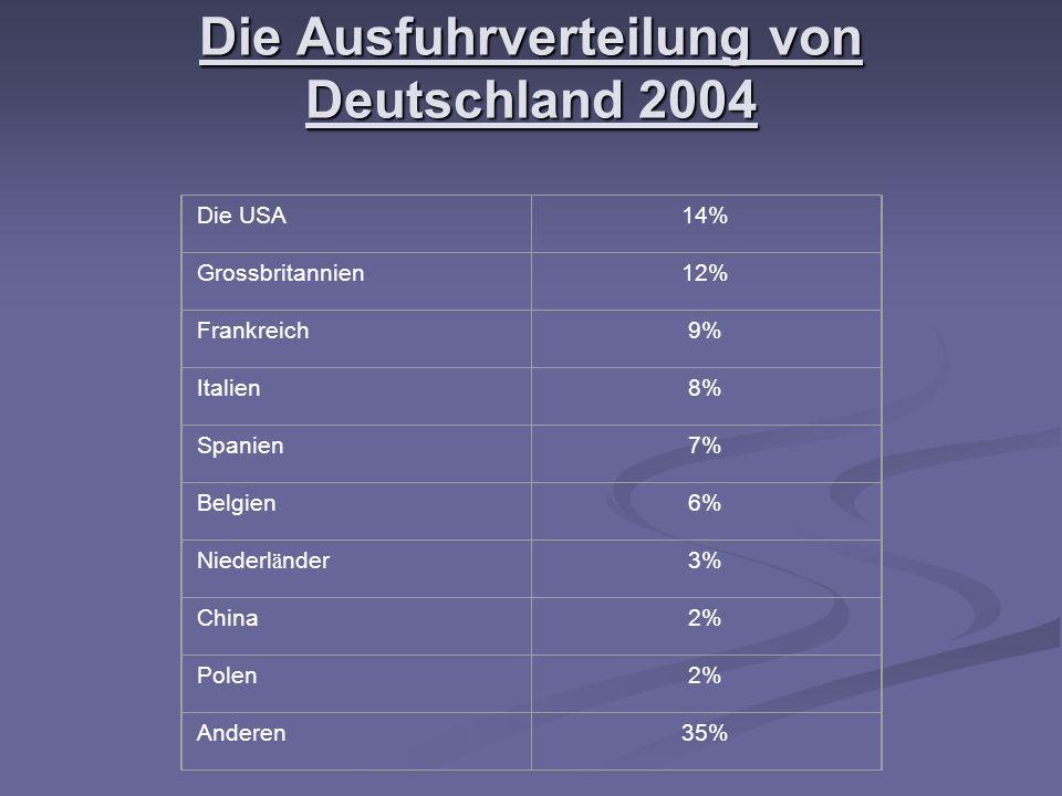 Die Ausfuhrverteilung von Deutschland 2004 Die USA14% Grossbritannien12% Frankreich9% Italien8% Spanien7% Belgien6% Niederl ä nder3% China2% Polen2% Anderen35%
