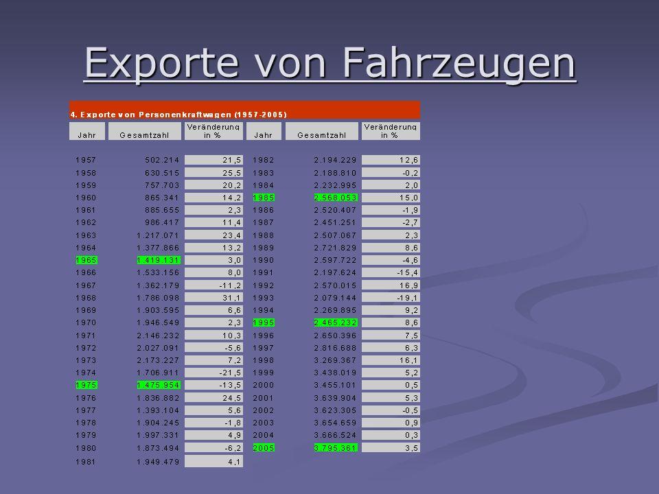 Exporte von Fahrzeugen