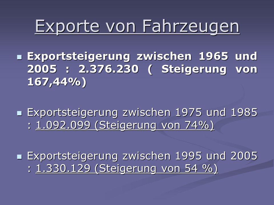 Exportsteigerung zwischen 1965 und 2005 : 2.376.230 ( Steigerung von 167,44%) Exportsteigerung zwischen 1965 und 2005 : 2.376.230 ( Steigerung von 167,44%) Exportsteigerung zwischen 1975 und 1985 : 1.092.099 (Steigerung von 74%) Exportsteigerung zwischen 1975 und 1985 : 1.092.099 (Steigerung von 74%) Exportsteigerung zwischen 1995 und 2005 : 1.330.129 (Steigerung von 54 %) Exportsteigerung zwischen 1995 und 2005 : 1.330.129 (Steigerung von 54 %)