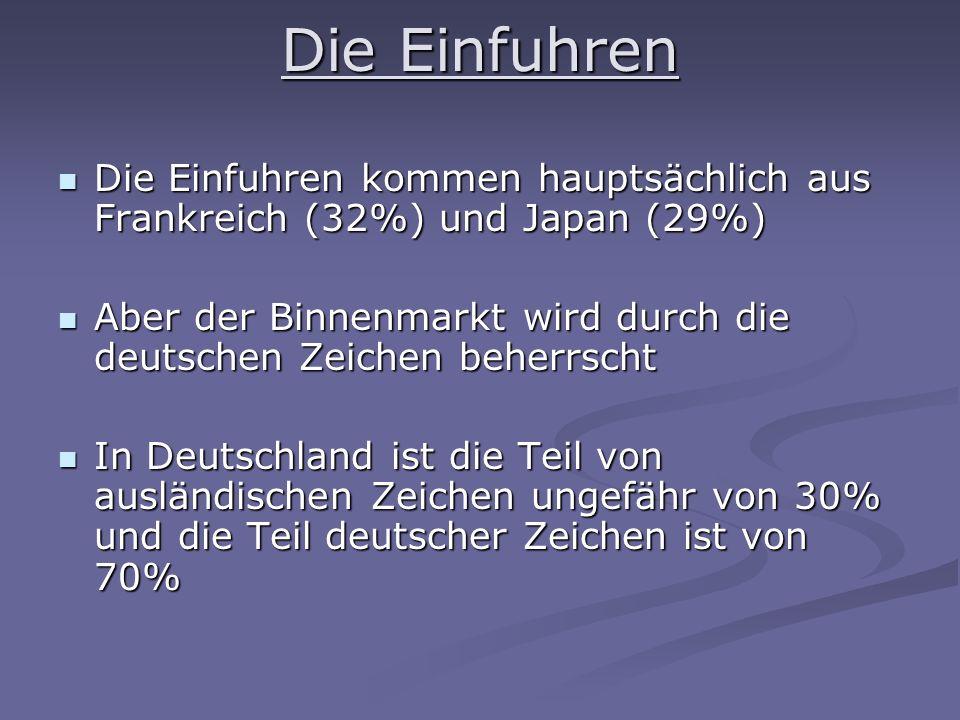 Die Einfuhren Die Einfuhren kommen hauptsächlich aus Frankreich (32%) und Japan (29%) Die Einfuhren kommen hauptsächlich aus Frankreich (32%) und Japan (29%) Aber der Binnenmarkt wird durch die deutschen Zeichen beherrscht Aber der Binnenmarkt wird durch die deutschen Zeichen beherrscht In Deutschland ist die Teil von ausländischen Zeichen ungefähr von 30% und die Teil deutscher Zeichen ist von 70% In Deutschland ist die Teil von ausländischen Zeichen ungefähr von 30% und die Teil deutscher Zeichen ist von 70%
