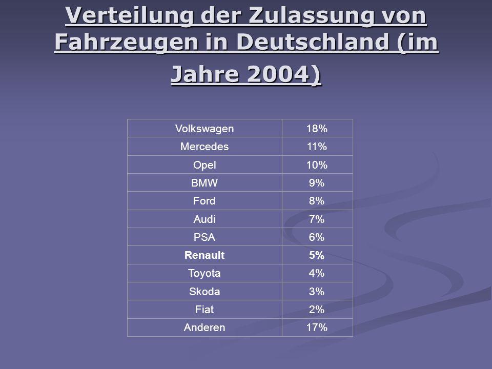 Verteilung der Zulassung von Fahrzeugen in Deutschland (im Jahre 2004) Volkswagen18% Mercedes11% Opel10% BMW9% Ford8% Audi7% PSA6% Renault5% Toyota4% Skoda3% Fiat2% Anderen17%