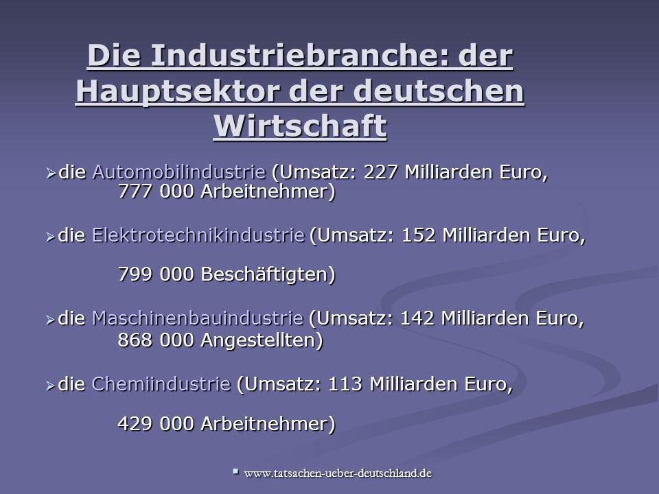 Die Industriebranche: der Hauptsektor der deutschen Wirtschaft die Automobilindustrie (Umsatz: 227 Milliarden Euro, 777 000 Arbeitnehmer) die Automobilindustrie (Umsatz: 227 Milliarden Euro, 777 000 Arbeitnehmer) die Elektrotechnikindustrie (Umsatz: 152 Milliarden Euro, die Elektrotechnikindustrie (Umsatz: 152 Milliarden Euro, 799 000 Beschäftigten) 799 000 Beschäftigten) die Maschinenbauindustrie (Umsatz: 142 Milliarden Euro, die Maschinenbauindustrie (Umsatz: 142 Milliarden Euro, 868 000 Angestellten) 868 000 Angestellten) die Chemiindustrie (Umsatz: 113 Milliarden Euro, die Chemiindustrie (Umsatz: 113 Milliarden Euro, 429 000 Arbeitnehmer) 429 000 Arbeitnehmer) www.tatsachen-ueber-deutschland.de www.tatsachen-ueber-deutschland.de