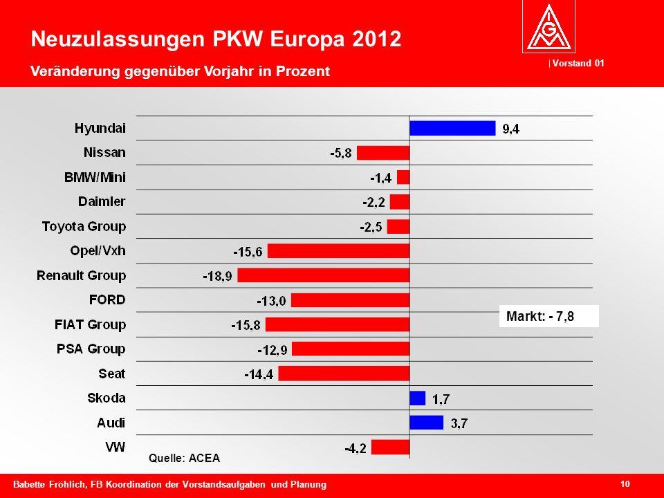 Vorstand 01 10 Babette Fröhlich, FB Koordination der Vorstandsaufgaben und Planung Quelle: ACEA Neuzulassungen PKW Europa 2012 Veränderung gegenüber Vorjahr in Prozent Markt: - 7,8