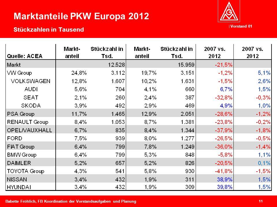 Vorstand 01 11 Babette Fröhlich, FB Koordination der Vorstandsaufgaben und Planung Marktanteile PKW Europa 2012 Stückzahlen in Tausend