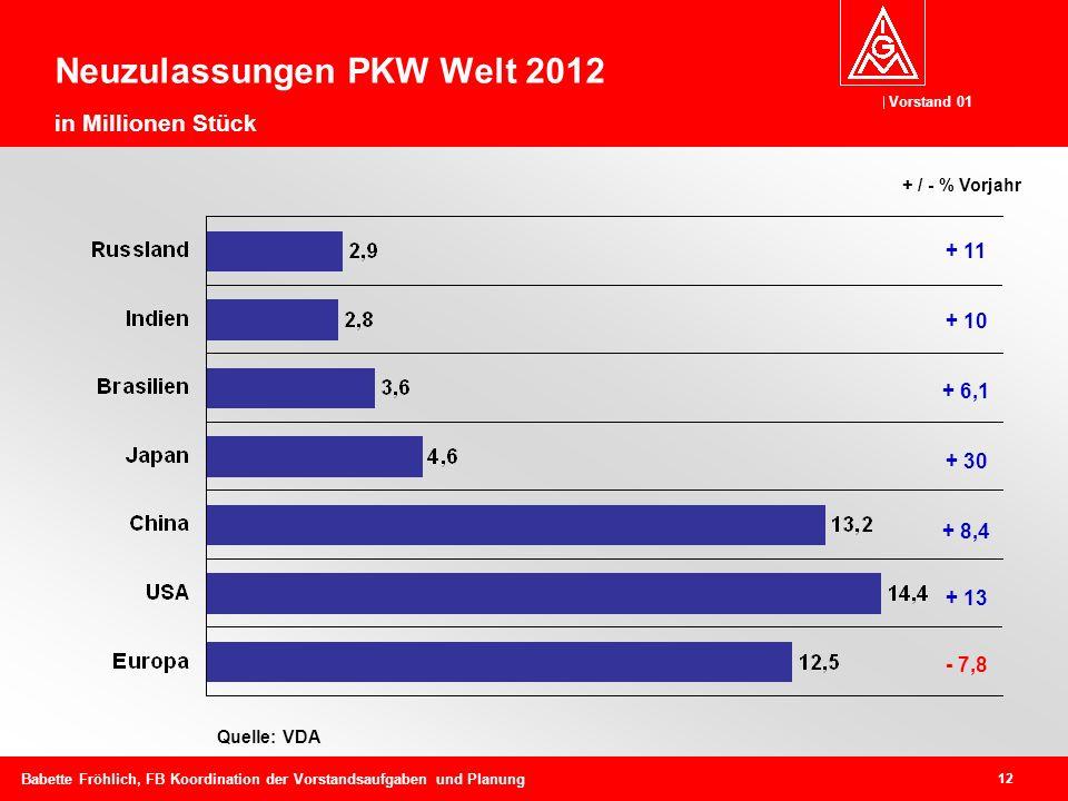 Vorstand 01 12 Babette Fröhlich, FB Koordination der Vorstandsaufgaben und Planung Neuzulassungen PKW Welt 2012 in Millionen Stück Quelle: VDA + 11 + 10 + 6,1 + 30 + 8,4 + 13 - 7,8 + / - % Vorjahr